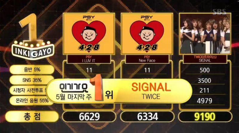 """TWICE obtiene su 5ta victoria con """"Signal"""" en """"Inkigayo""""; presentaciones de SEVENTEEN, iKON y más"""