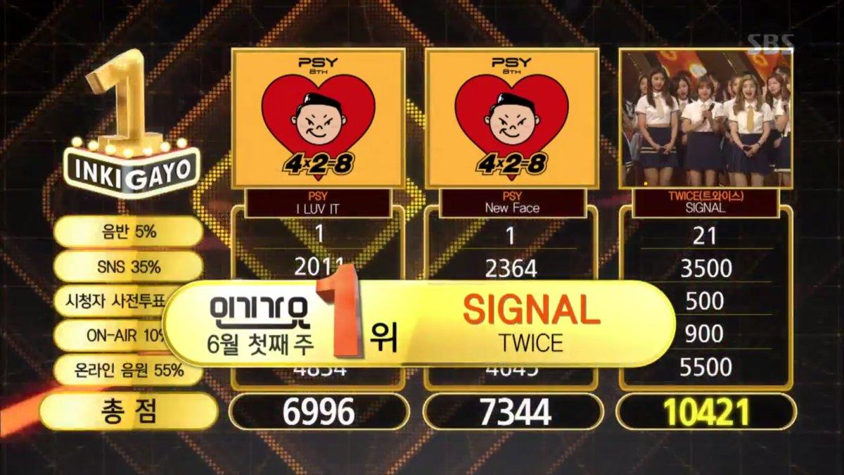 """TWICE logra su 9ª victoria con """"Signal"""" en """"Inkigayo""""; Actuaciones de SISTAR, Hyoyeon y ASTRO, entre otros"""