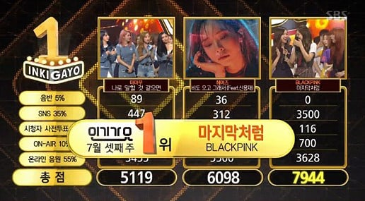 "BLACKPINK obtiene tercera victoria con ""As If It's Your Last"" en ""Inkigayo"" – Presentaciones de Jessi, Apink y más"