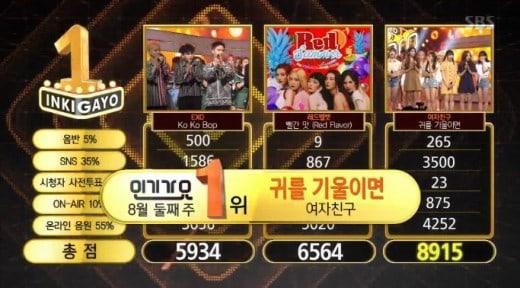 """GFRIEND obtiene cuarta victoria con """"Love Whisper"""" en """"Inkigayo"""" – Presentaciones de EXO, Girls' Generation y más"""