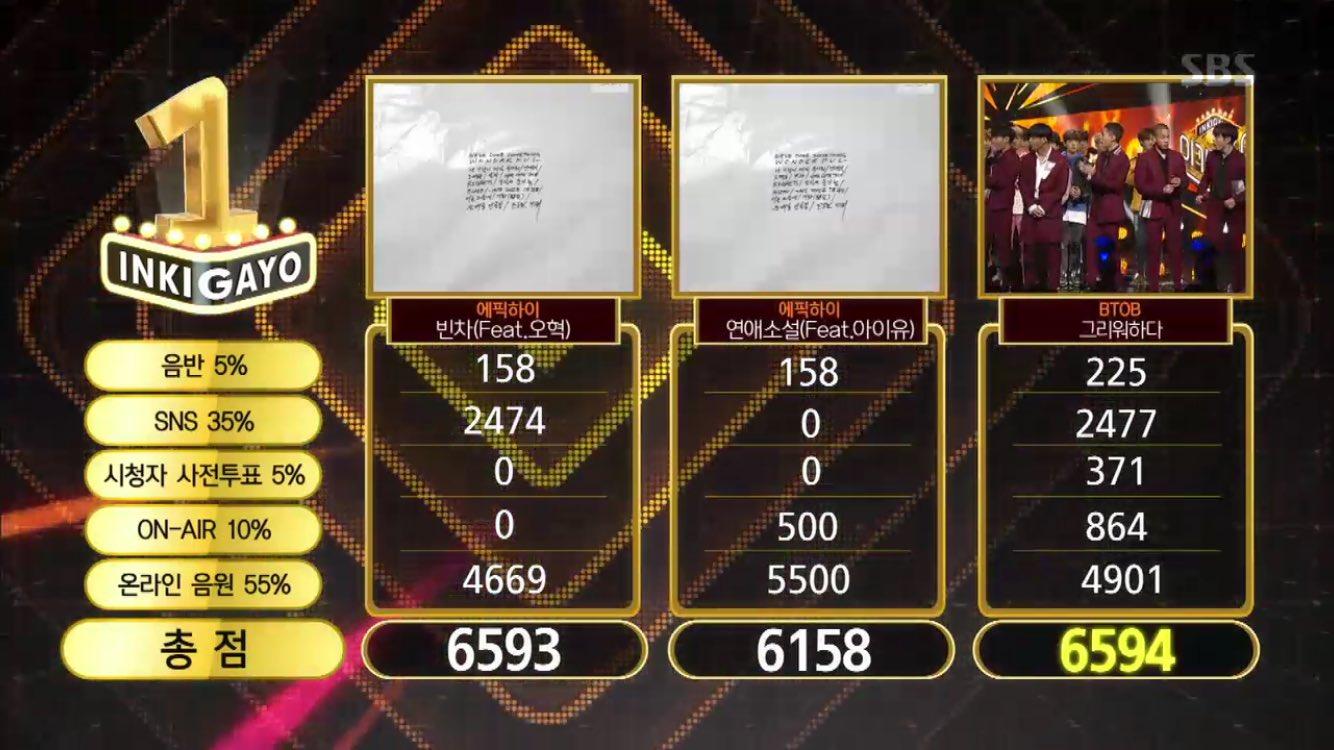 """BTOB obtiene su 7ma victoria para """"Missing You"""" en """"Inkigayo""""; ¡Presentaciones de Taemin, TWICE, ASTRO y más!"""
