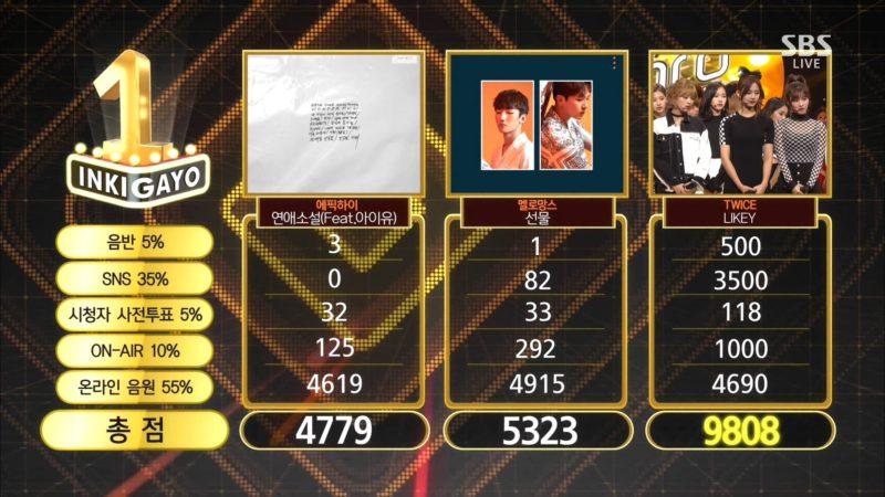 """TWICE se lleva su 4ta victoria con """"Likey"""" en """"Inkigayo""""; presentaciones de Super Junior, Block B, EXID y más"""