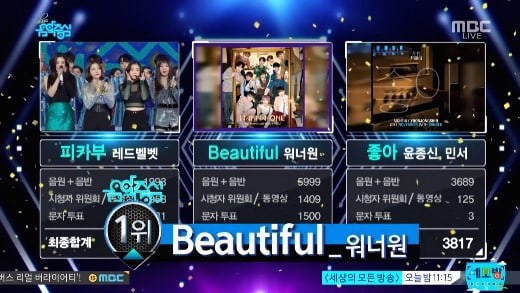 "Wanna One logra su 4ª victoria por ""Beautiful"" en ""Music Core"". Actuaciones de Red Velvet, KARD y TWICE, entre otros"