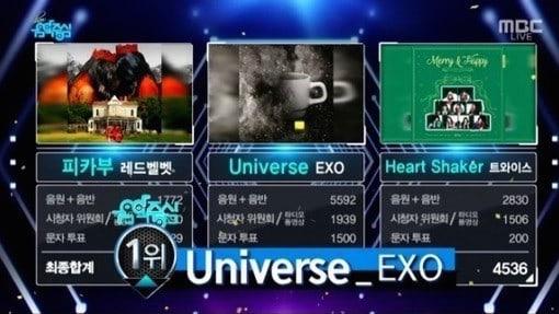 """EXO logra su 2ª victoria por """"Universe"""" en """"Music Core"""". Actuaciones de VIXX y MOMOLAND, entre otros"""