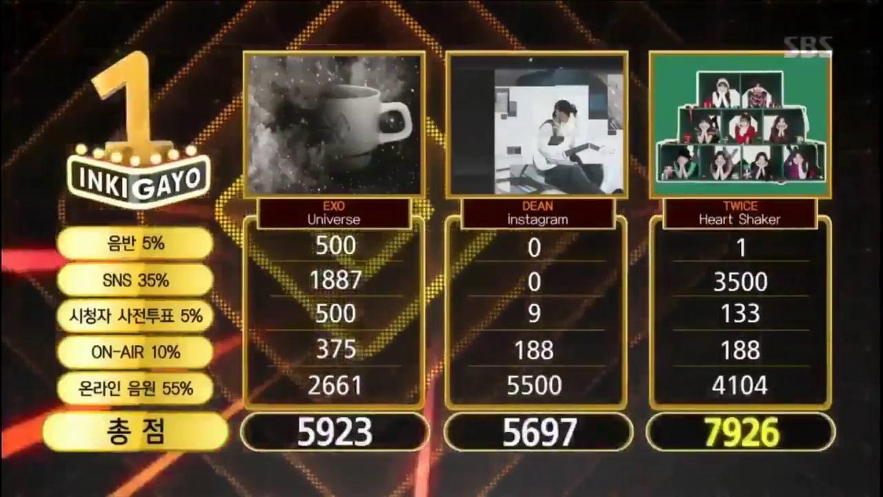"""TWICE obtiene su 8va victoria para """"Heart Shaker"""" en """"Inkigayo""""; ¡Presentaciones de Soyou, MONSTA X, Lovelyz y más!"""