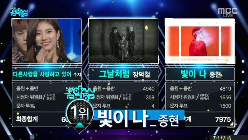 """Jonghyun de SHINee se lleva su 2da victoria por """"Shinin'"""" en """"Music Core"""", presentaciones de BoA, Suzy, Red Velvet y más"""