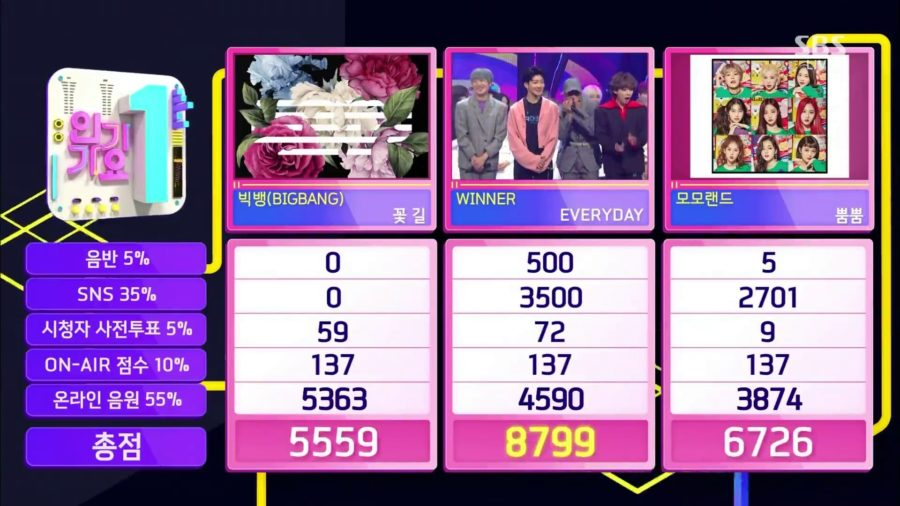 "WINNER obtiene su 3era victoria con ""Everyday"" en ""Inkigayo"""