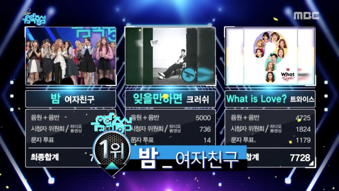 "GFRIEND logra su 9ª victoria por ""Time For The Moon Night"" en ""Music Core"". Actuaciones de WINNER, UNI.T y N.Flying, entre otros"