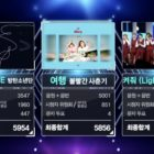 """Wanna One logra su 5ª victoria por """"Light"""" en """"Music Core"""". Actuaciones de SHINee, BLACKPINK y AOA, entre otros"""