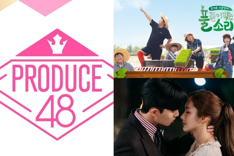 """""""Produce 48"""" lidera la lista de índice de poder de contenidos"""