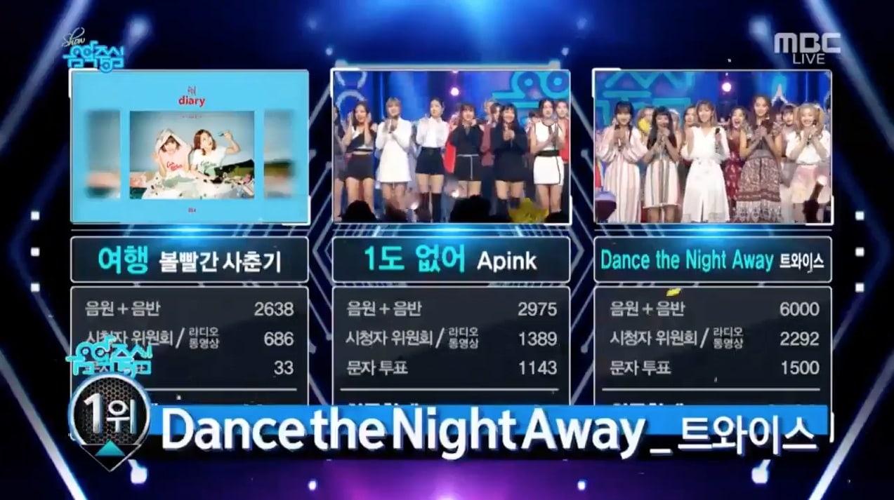 """TWICE logra su 4ª victoria por """"Dance The Night Away"""". Actuaciones de Seungri, GFRIEND o SEVENTEEN, entre otros"""