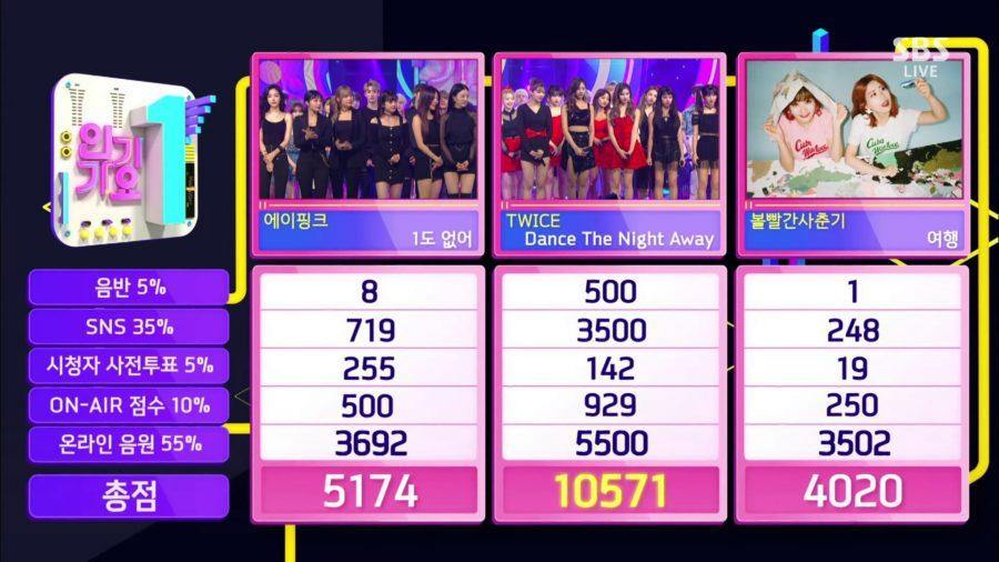 """TWICE se lleva su 5ta victoria con """"Dance The Night Away"""" en """"Inkigayo"""""""