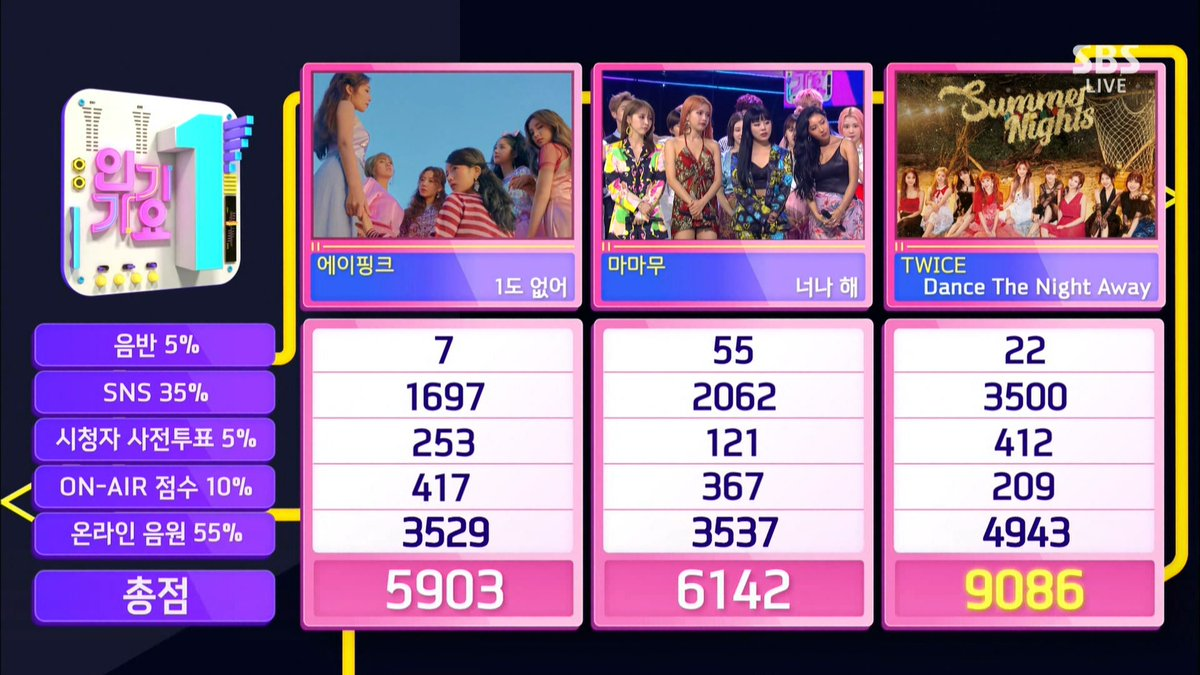 "TWICE consigue sexta victoria para ""Dance The Night Away"" en ""Inkigayo"", actuaciones de Seungri, FTISLAND, SEVENTEEN y más"