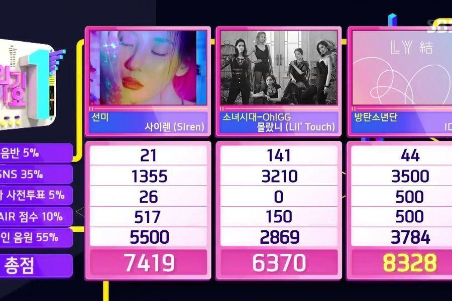 """BTS logra su 8ª victoria con """"IDOL"""" en """"Inkigayo"""". Actuaciones de Sunmi, PENTAGON, Oh My Girl y más"""