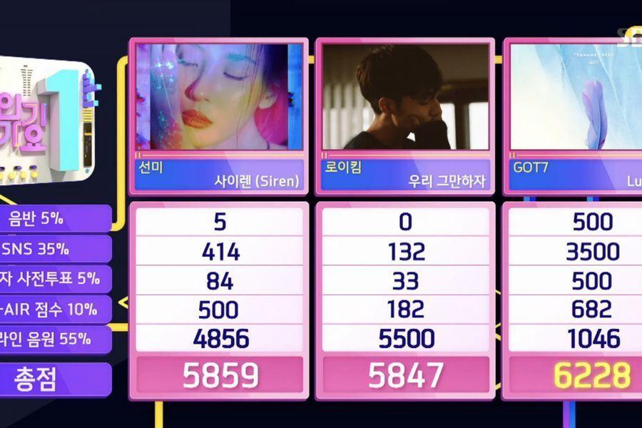 """GOT7 logra su 4ª victoria por """"Lullaby"""" en """"Inkigayo"""". Actuaciones de Oh My Girl, WJSN y más"""