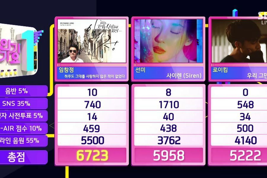 "Im Chang Jung logra su 2ª victoria por ""There Has Never Been A Day I Haven't Loved You"" en ""Inkigayo"". Actuaciones de Yuri, iKON y más"