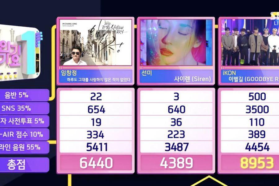 """iKON logra su 5ª victoria por """"Goodbye Road"""" en """"Inkigayo"""". Actuaciones de Super Junior, NCT 127 y más"""
