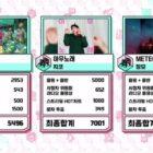 """Zico obtiene su 10a victoria por """"Any Song"""" en """"Music Core""""; Actuaciones de IZ*ONE, iKON, Weki Meki y más"""