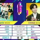 """BTS logra victoria número 12 para """"Dynamite"""" en """"Music Bank"""" – Presentaciones de Taemin, Stray Kids, Moonbin & Sanha y más"""