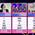 """TWICE logra la 6ª victoria por """"I CAN'TOP ME"""" en """"Inkigayo""""; Actuaciones de Taemin, GFRIEND, TXT y más"""