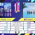 """ENHYPEN logra tercer trofeo con """"Drunk-Dazed"""" en """"Music Bank""""; Actuaciones de Highlight, ITZY, y más"""