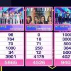 """NCT DREAM se lleva la 4ª victoria con """"Hot Sauce"""" en """"Inkigayo""""; Actuaciones de Oh My Girl, Taemin, fromis_9 y más"""