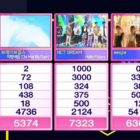 """NCT DREAM logra cuarto trofeo con """"Hello Future"""" en """"Inkigayo""""; Actuaciones de Taeyeon, SF9, 2PM, y más"""