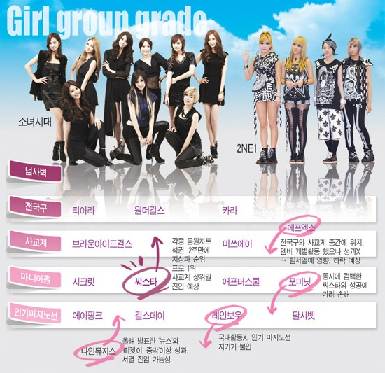 SISTAR Moves Up while f(x) and 4minute Drop in Latest Girl Group Hierarchy