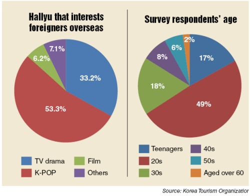 The Korean Tourism Organization Researches the Hallyu Wave Overseas